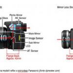 Il meccanismo di una fotocamera mirrorless