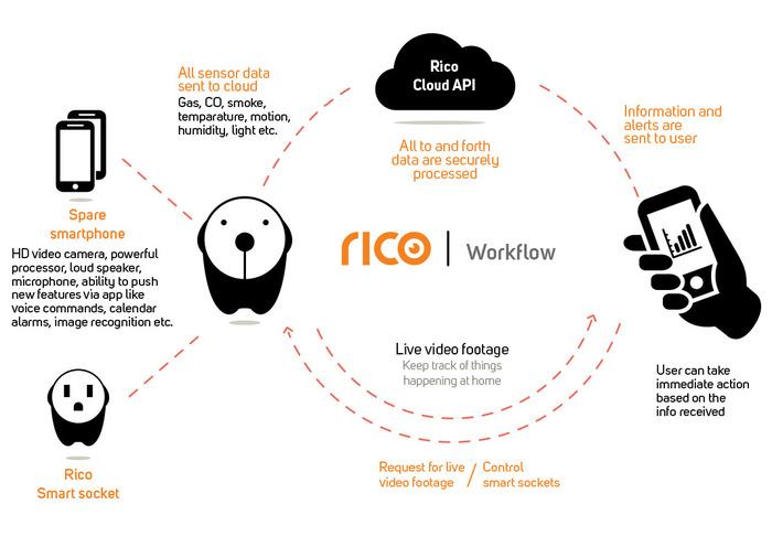 Il sistema creato da Rico, con uno smartphone usato e l'app per lo smartphone nuovo