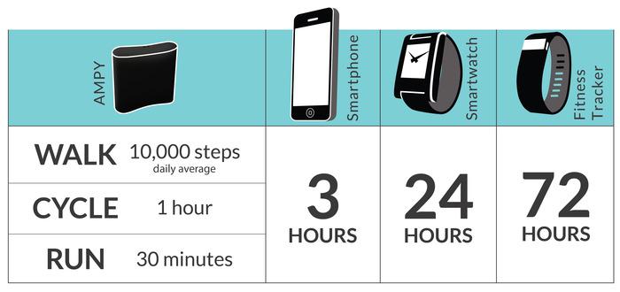 Con Ampy più ti muovi più energia produci per il tuo smartphone