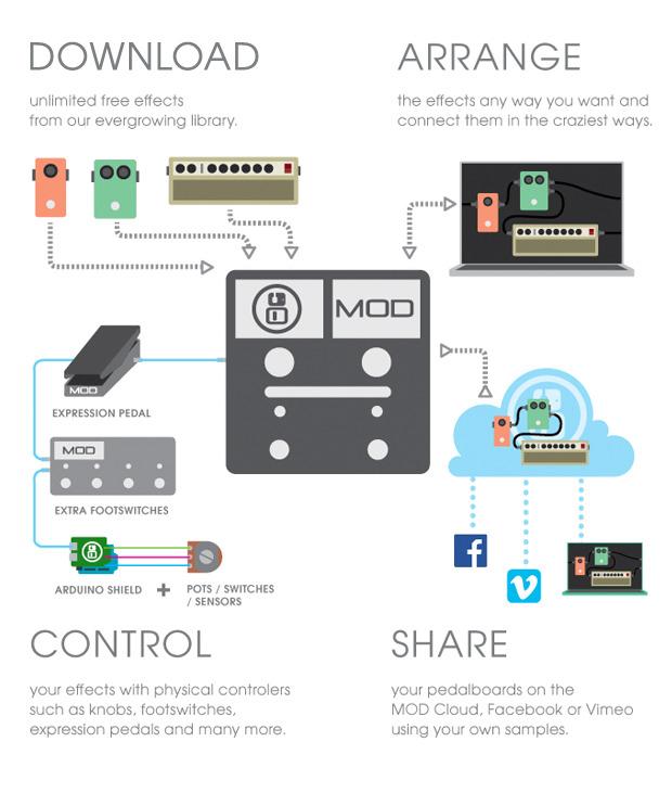 L'infografica di tutte le possibilità che offre MOD Duo