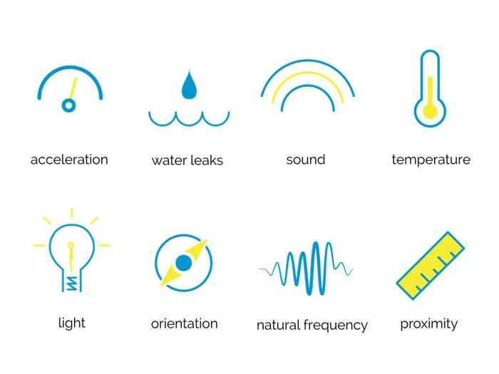 Tutte le funzioni per cui Notion è innovativo rispetto ai sistemi precedenti