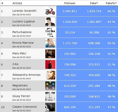 Classifica fake twitter cantanti italiani for Numero dei parlamentari italiani