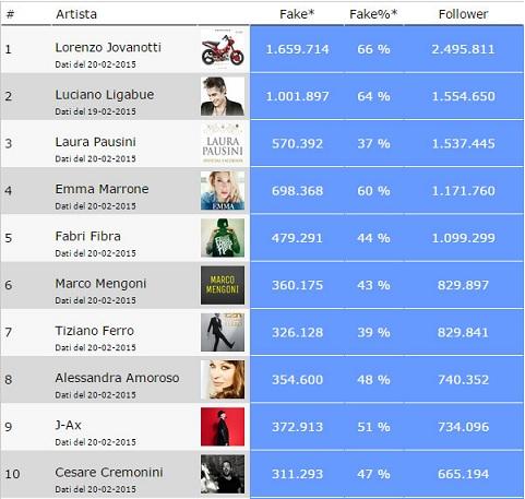 Faketchart numero tot follower ok2 for Numero dei parlamentari italiani