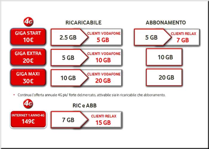 Vodafone le migliori offerte di telefonia mobile for Offerte mobile