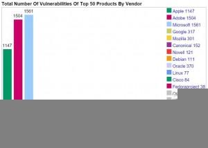Le aziende che hanno totalizzato più vulnerabilità nel 2015 (fonte: CVE Details)