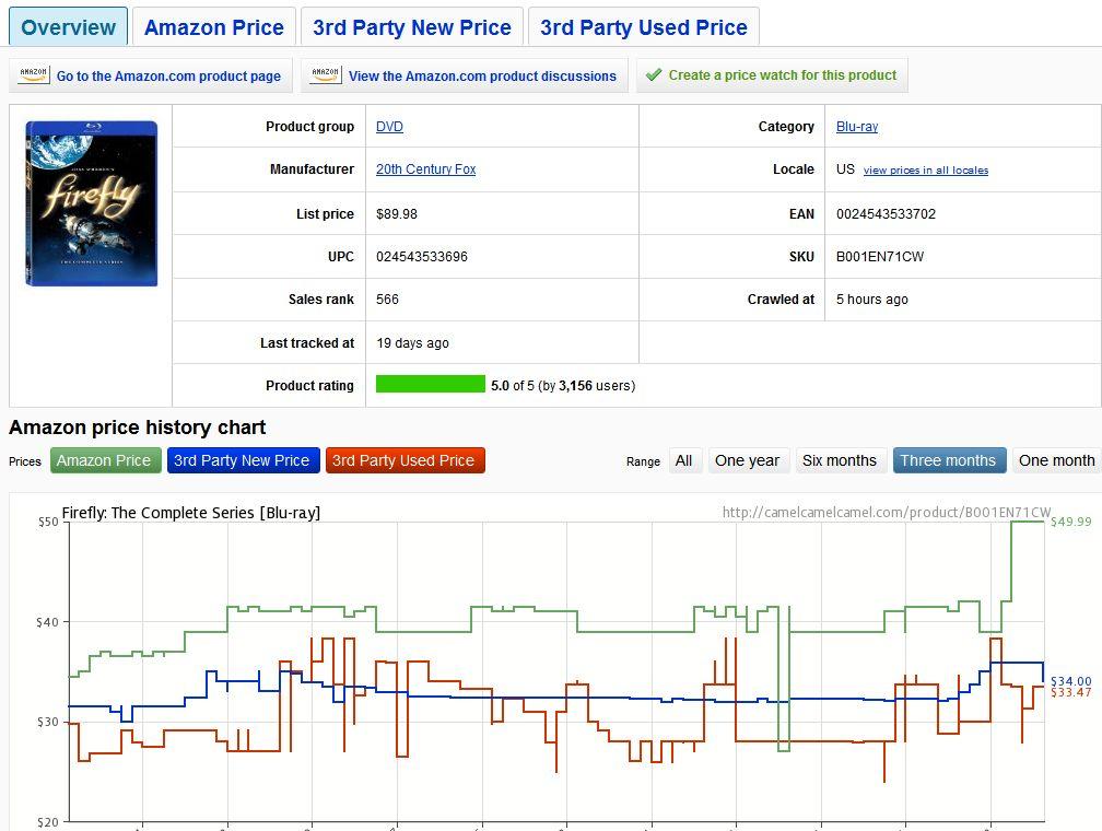 Come Scontare Un Prezzo Su Amazon